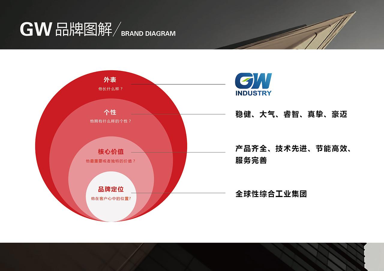 企业简介ppt|平面|品牌|大空逸_kin - 原创作品图片