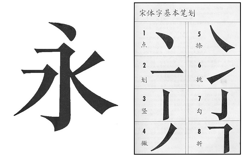 (图1-24)宋体字的基本笔画