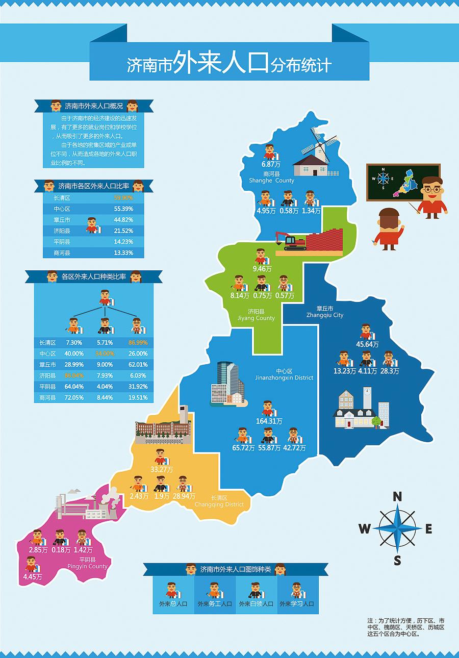 信息设计-济南市外来人口现状|信息图表|平面|d