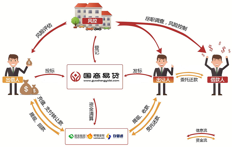 易贷网昆明站_国商易贷平台 资金交易安全模式流程图 平面 信息图表 国商易贷