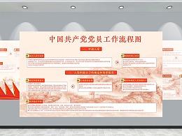 樟树市店下村委党建入党申请流程背胶文化墙工作流程图