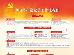 中国共产党党员工作流程(展板)