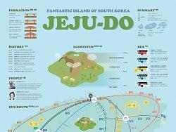 1808 Jeju-do Infographic Poster