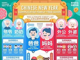 认亲认戚关系图信息图 Chinese new year infographic