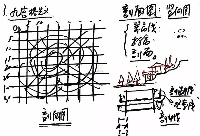 一. 景观快题排版方式与设计方法 1.