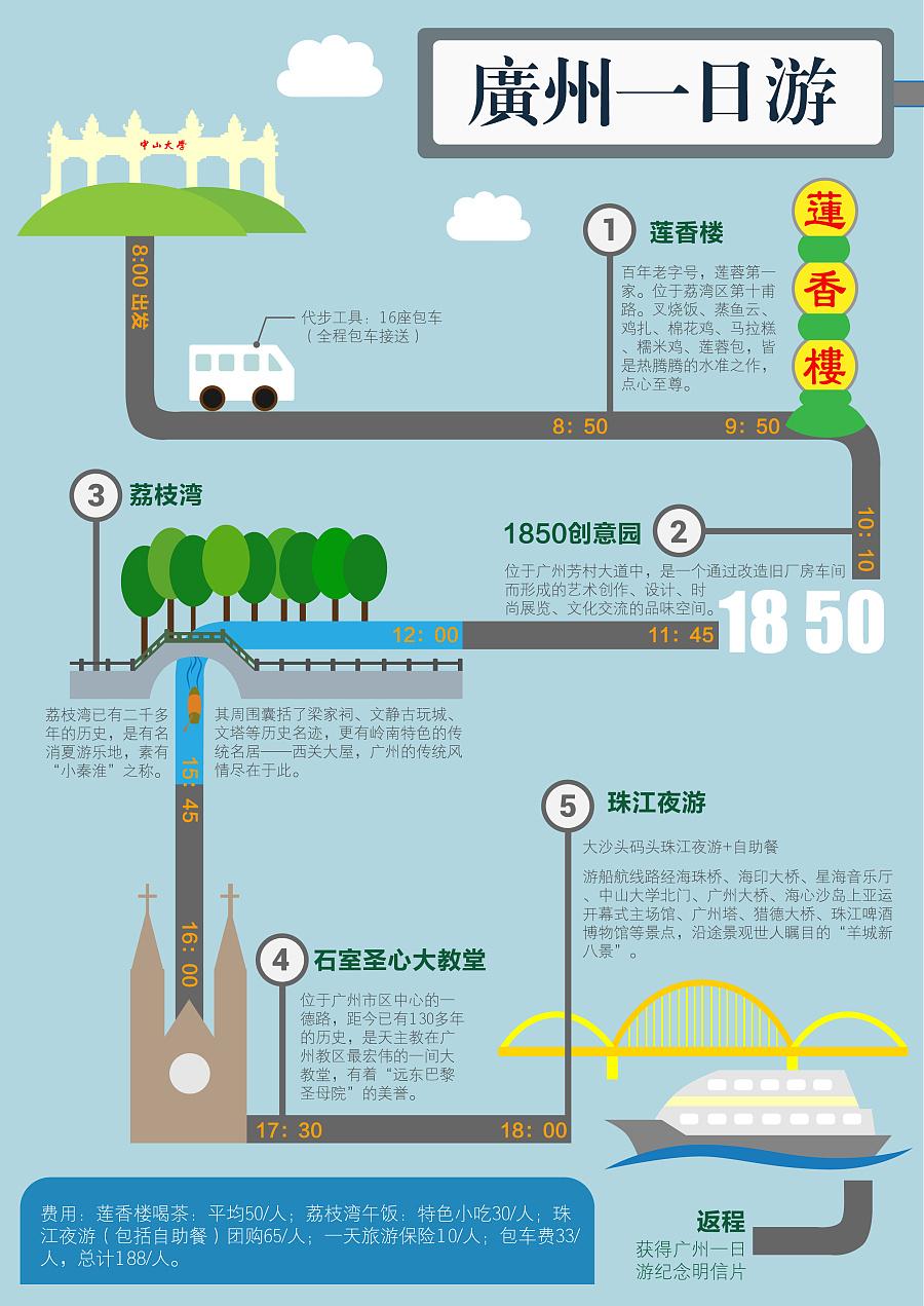 广州一日游旅游路线图