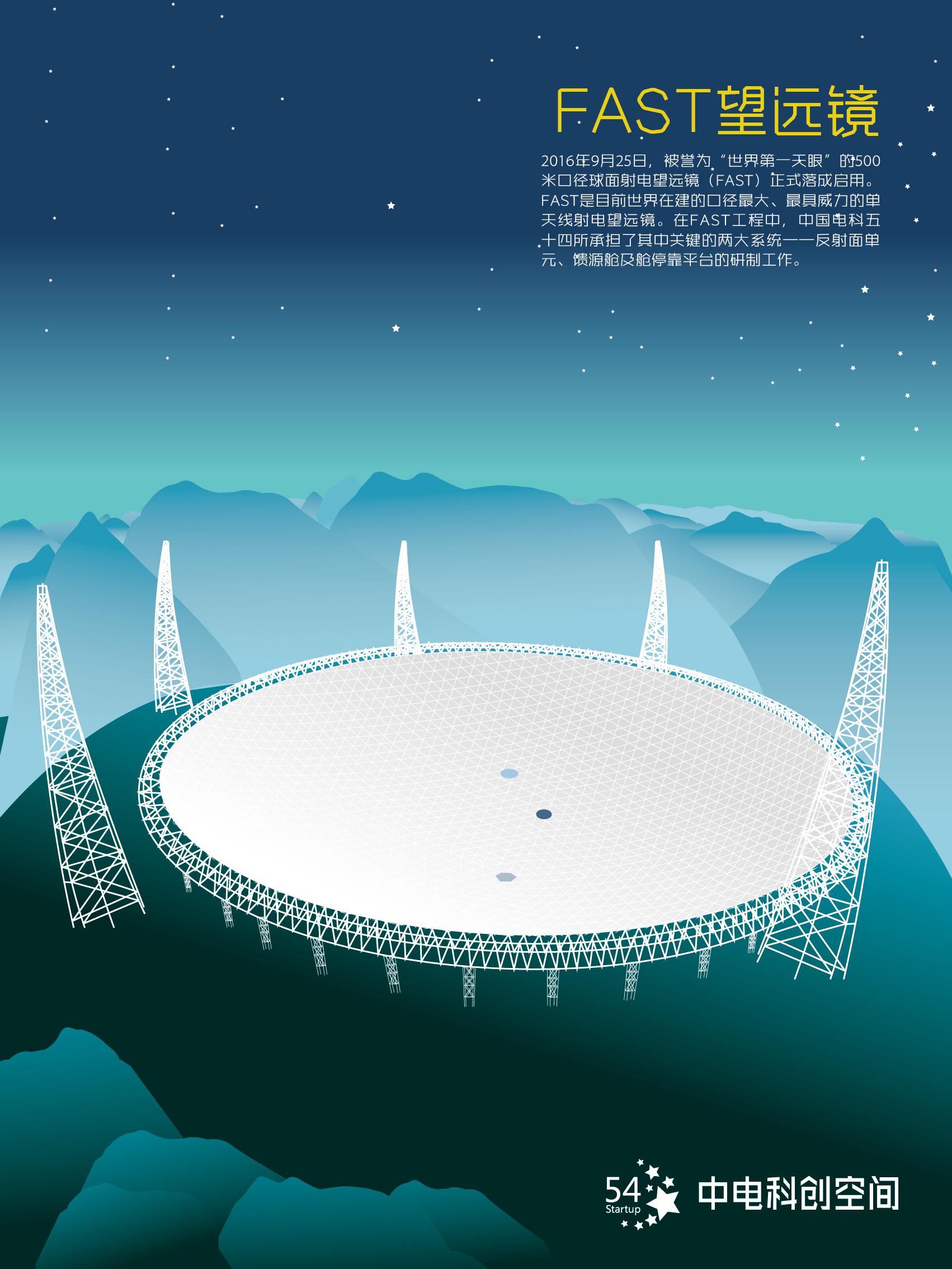 fast 望远镜 世界第一天眼