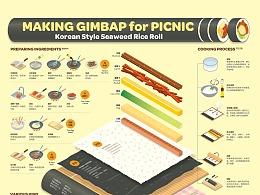 1910 为幸福野餐做的紫菜包饭 infographic poster