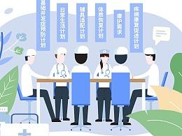 特定药品费用医疗保险-康复服务
