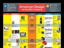 2009 American Design in the 20th Century