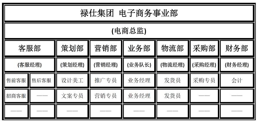 禄仕食品--电子商务事业部计划书-组织架构