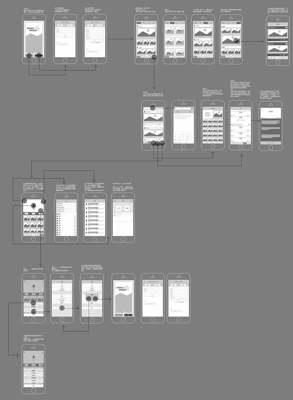 交互原型设计 ui线框图