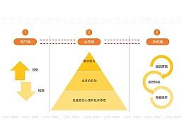 优惠券设计全流程复盘:从业务到需求,从需求到实现