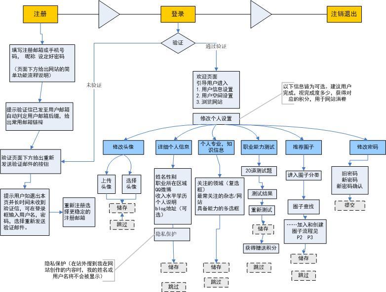 人才圈百科网站流程图(visio源文件提供)|流程/ue|gu