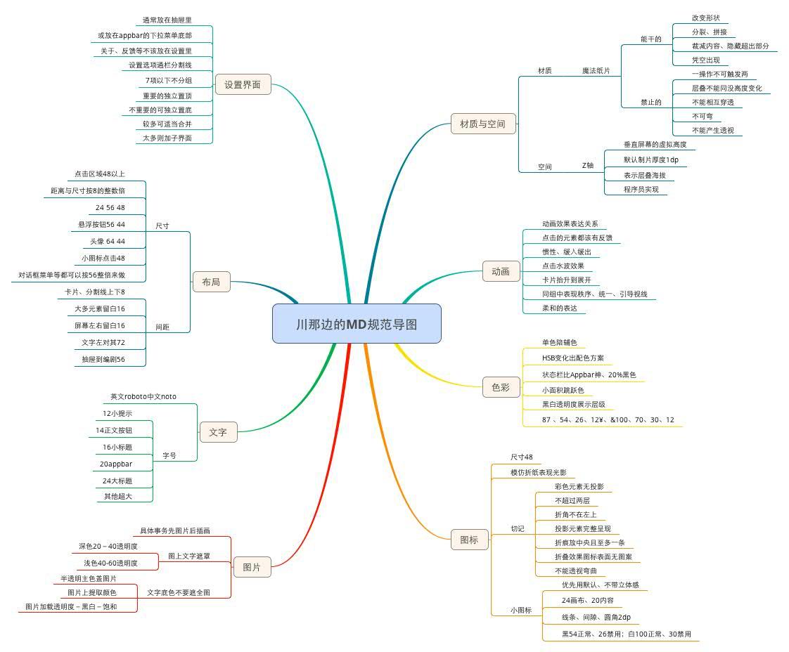 安卓 质感设计 material ui界面 设计规范 思维导图图片