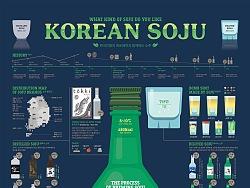 1711 Korean SOJU Infographic Poster