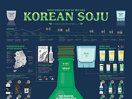 1711 Korean SOJU Infographic Poster