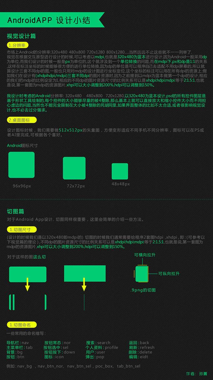 APPUI设计及切图规范园林设计大类属于什么图片