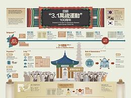 """1902 回顧""""3.1萬歲運動"""" 100周年"""