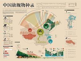 中国旗舰物种录