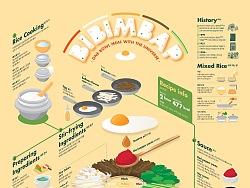 1706 Bibimbap Infographic Poster