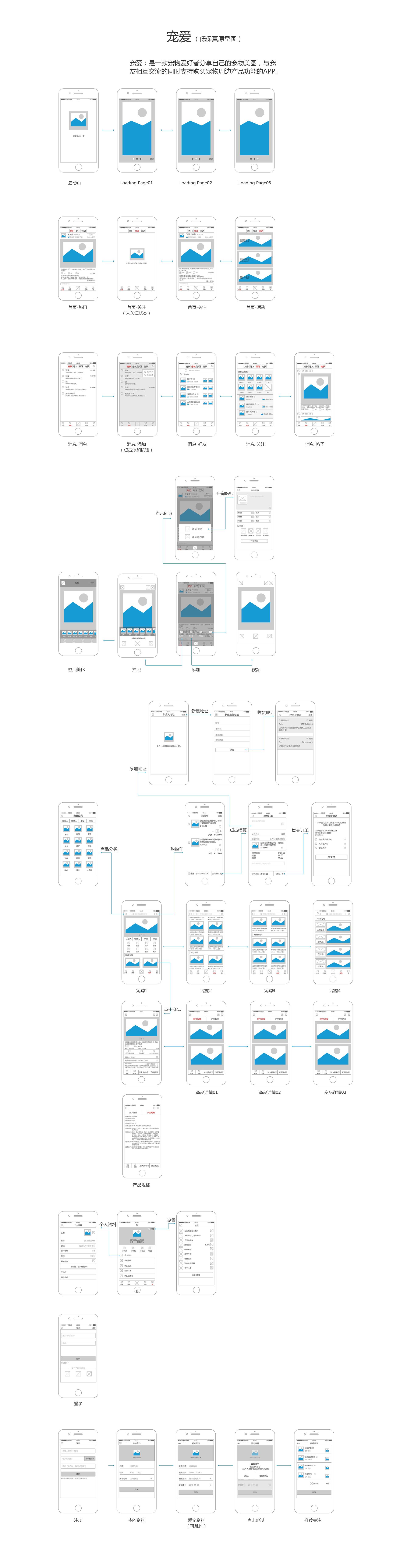 手机app低保真原型图 宠物类app  项目名称:宠爱图片