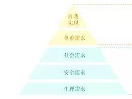 【连载】功能的保健与激励-产品思维与2018送彩金白菜网大全思维(5)