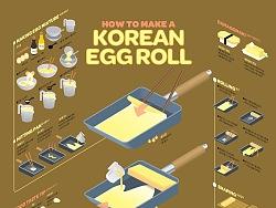 1710 Korean Egg Roll Infographic Poster