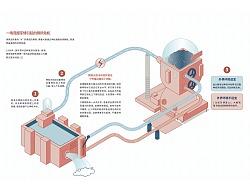 信息设计——疗法书信息图——制作中