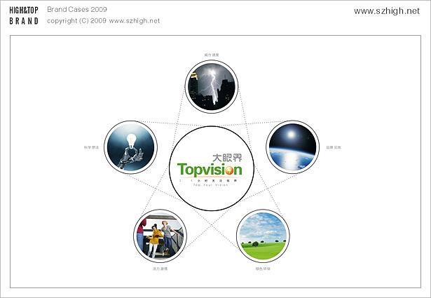 品牌形象设计 logo及VI系统设计 大眼界光电