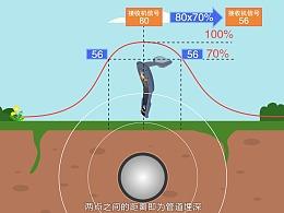 中石油:管道检测设备 使用讲解动画