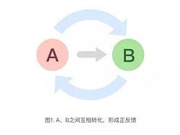【连载】正反馈-产品思维与2018送彩金白菜网大全思维(12)