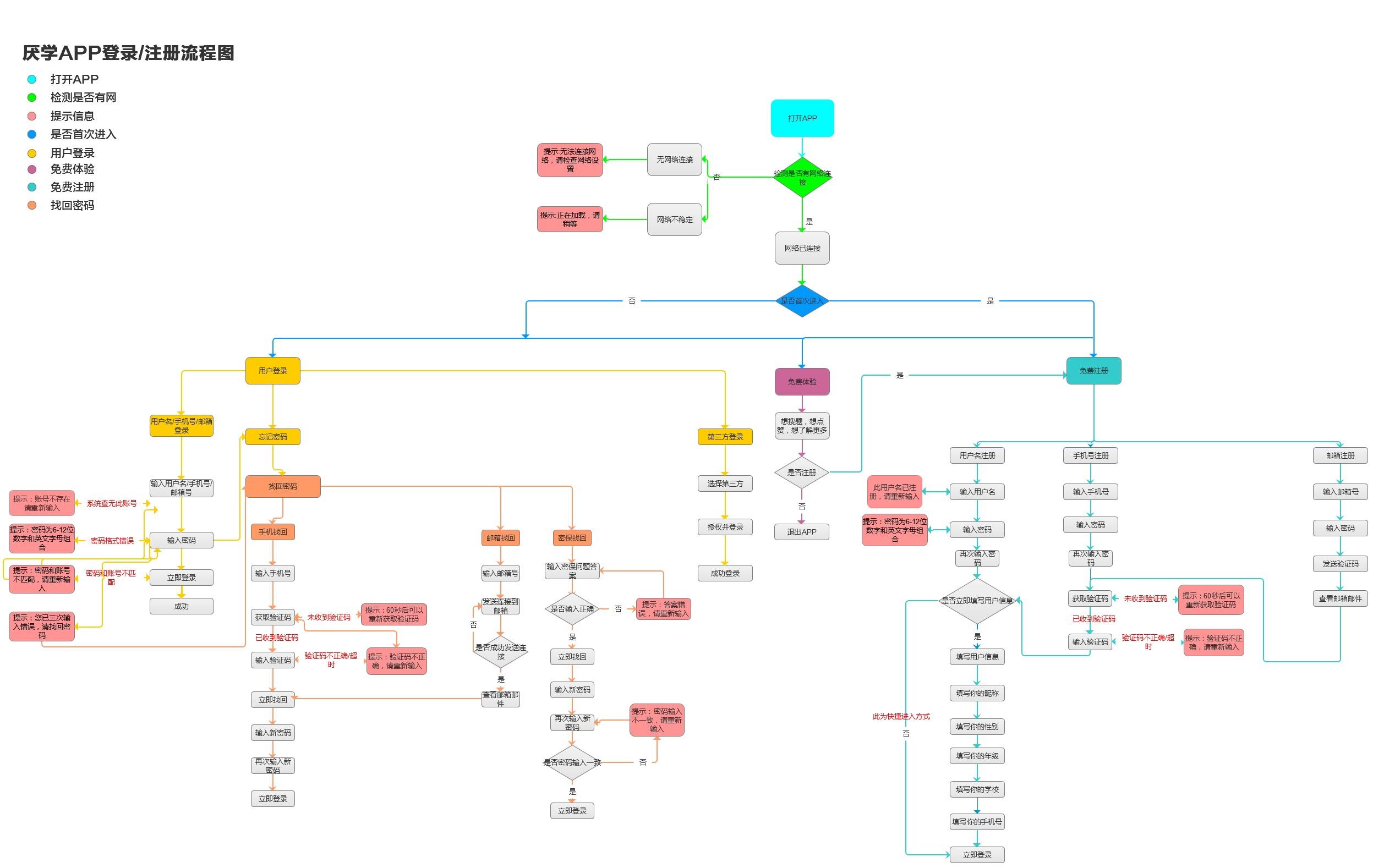 登录注册流程图图片