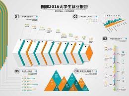 信息图形-图解2016年大学生就业报告