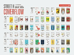 2006 Street H Coverflow Infographic poster