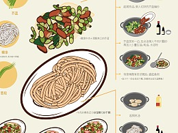 信息图表设计/家乡美食/海报