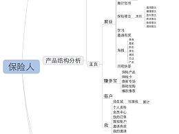 熊猫保险APP思维导图