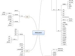 音乐APP 竞品分析 思维导图