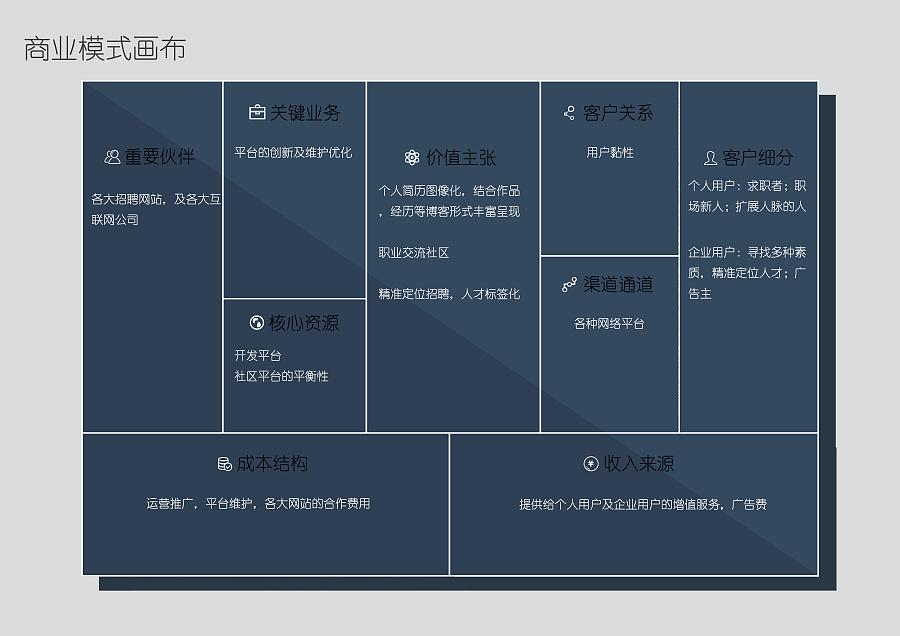 职业社交求职类app我的简历 思维导图 商业模式画布 原型设计图片