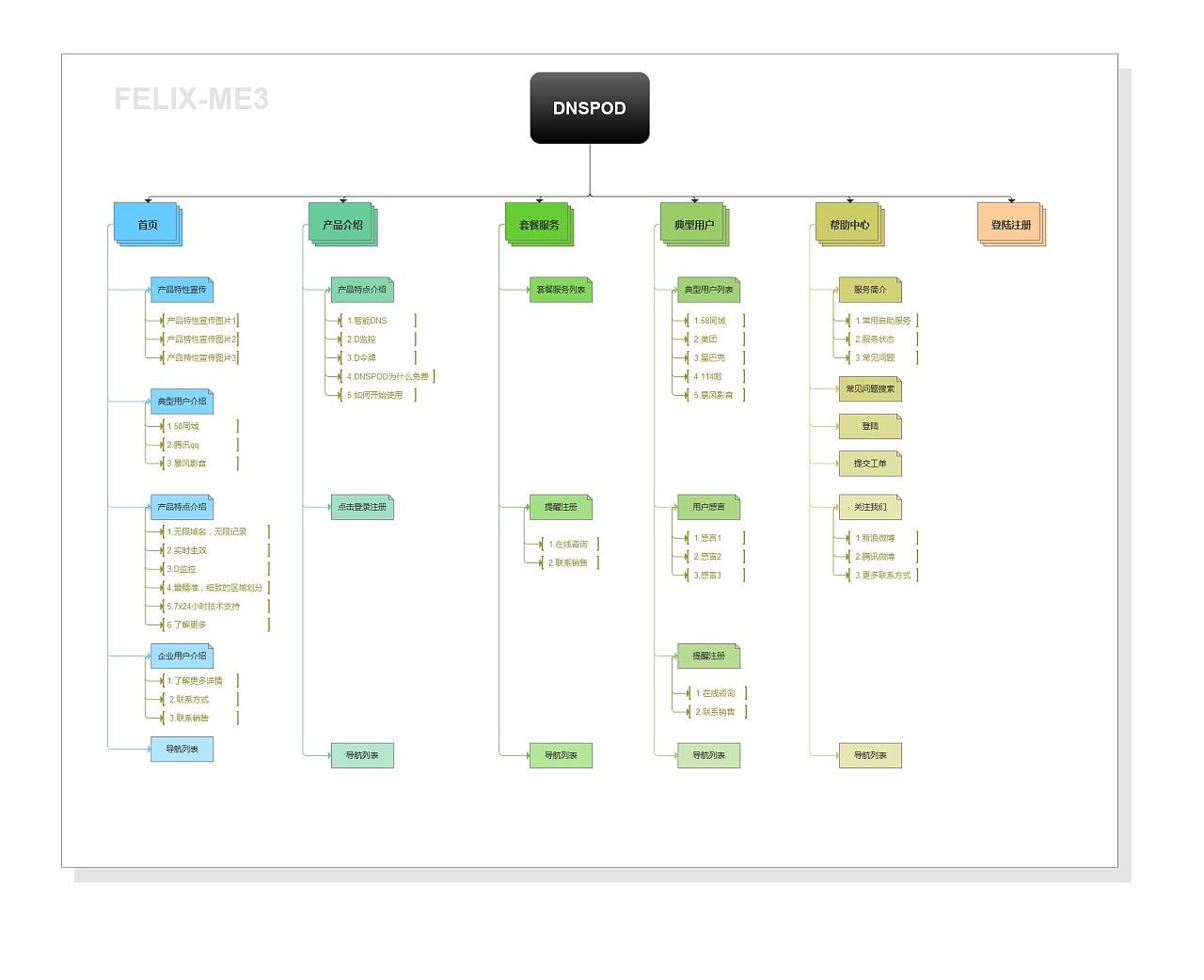 网站页面结构分析和网站页面信息结构分析