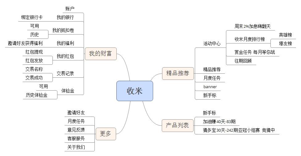 收米金融流程图