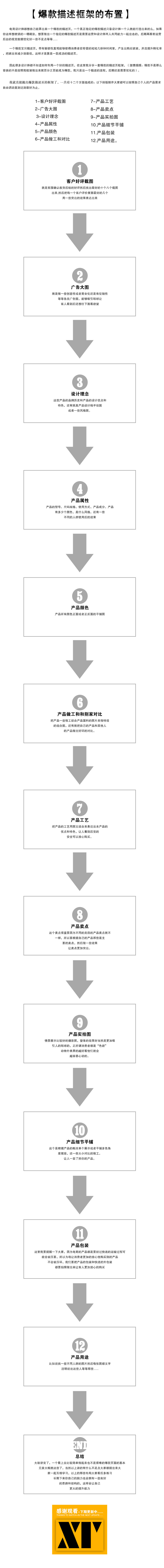 【爆款宝贝描述页的框架】快速提高淘宝美工电商设计师能力必备图片