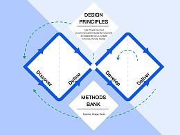 设计方法丨国际主流人机交互设计模型
