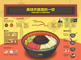 1905 美味炸酱面的一切 infographic poster