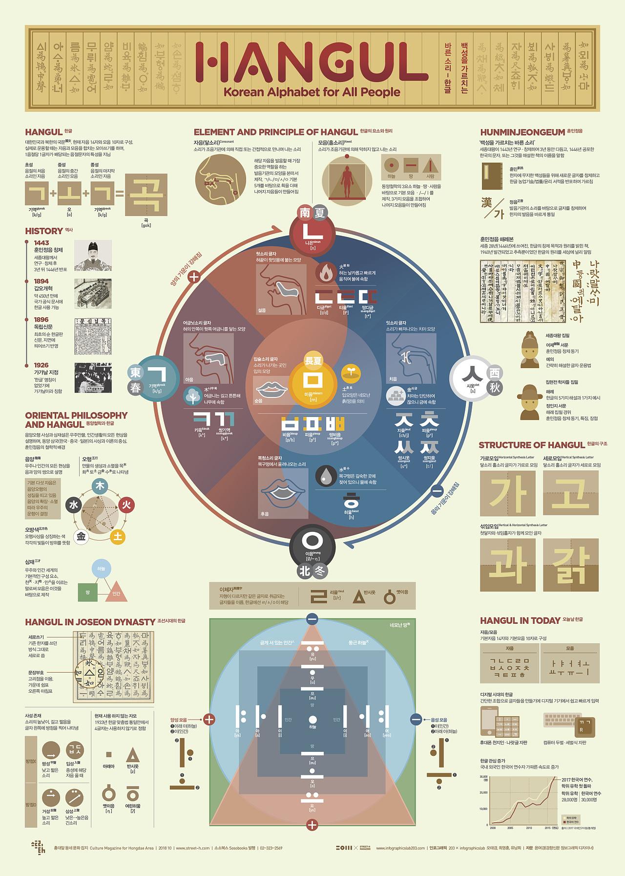 1810 hangul infographic poster图片