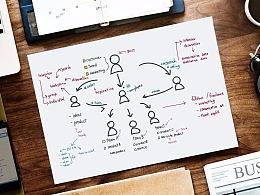 """从可用到易用,一套B端产品的""""CEO""""设计思维模型"""