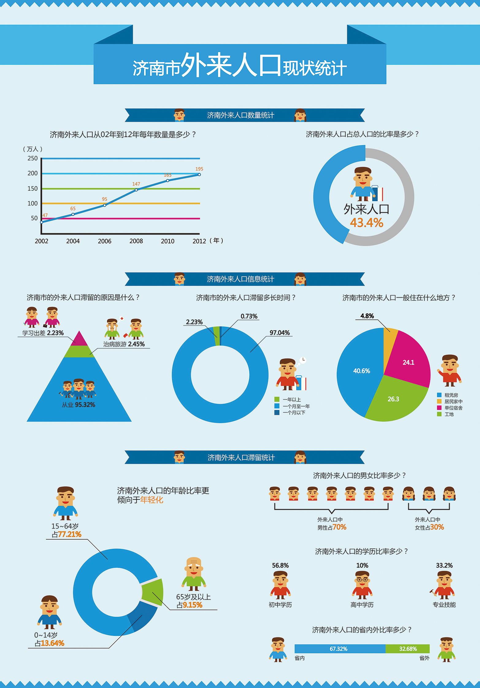 济南外来人口_2016年山东城镇化率达59.02 济南外来人口已近百万