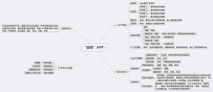 """原创""""去吧""""app线框流程图以及思维导图图片"""