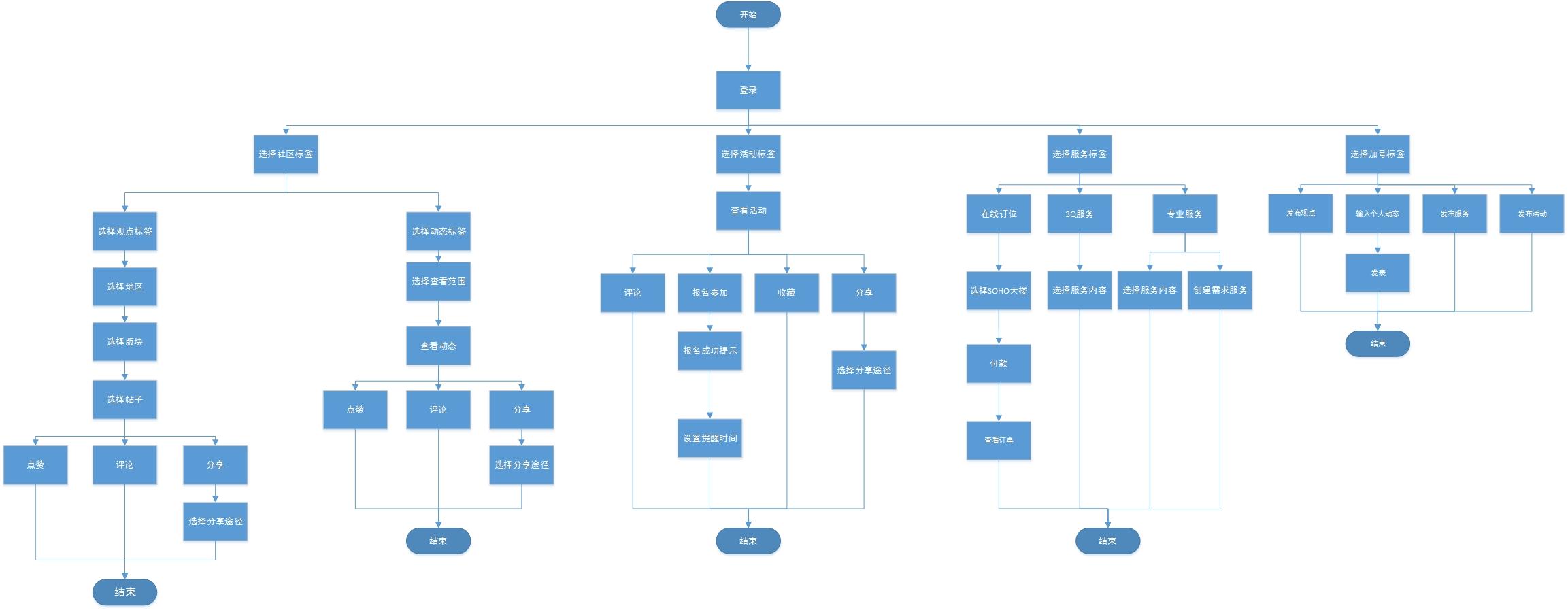 soho3q app 产品结构&信息结构&流程图