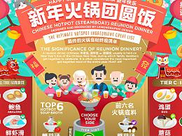 新年火锅团圆饭信息图 HOTPOT REUNION DINNER CHEAT
